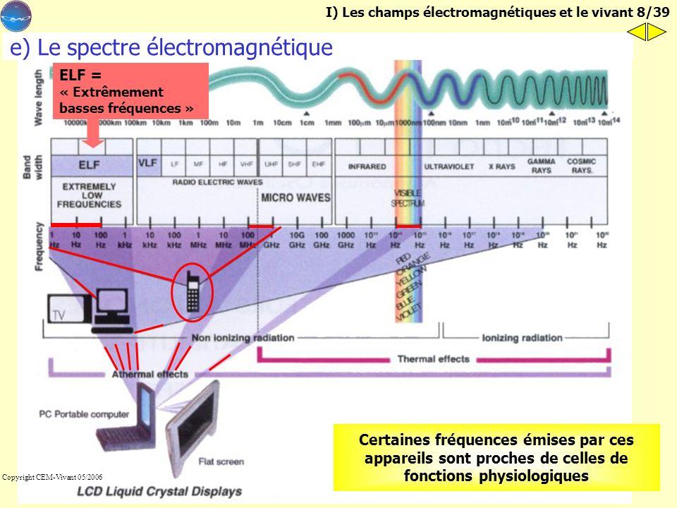 e) Le spectre électromagnétique