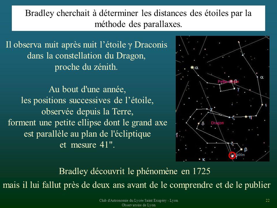 les positions successives de l'étoile, observée depuis la Terre,