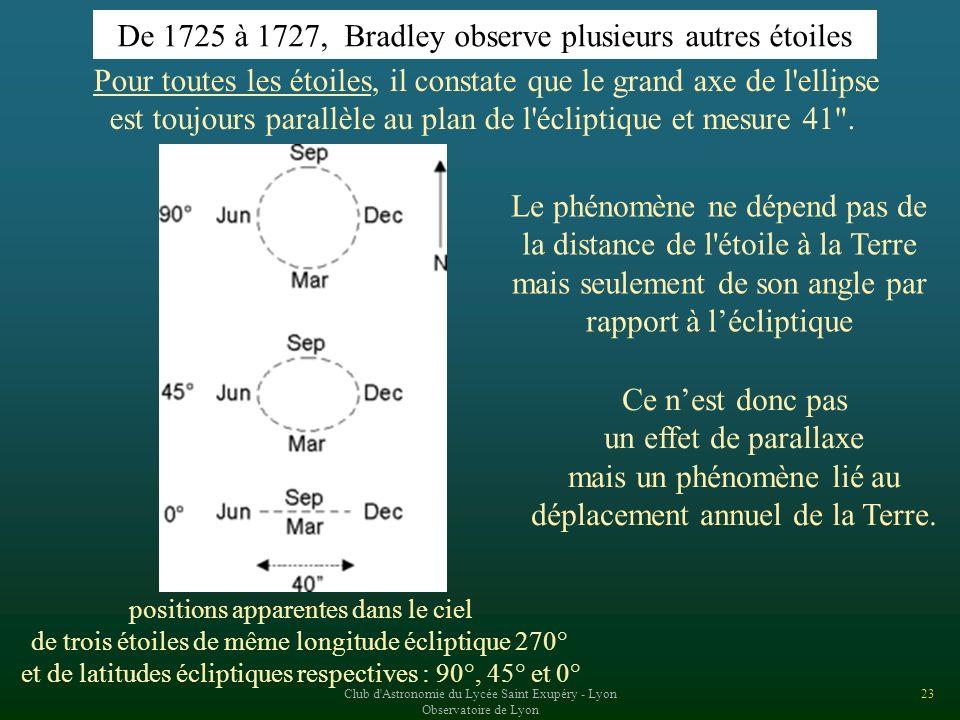 De 1725 à 1727, Bradley observe plusieurs autres étoiles