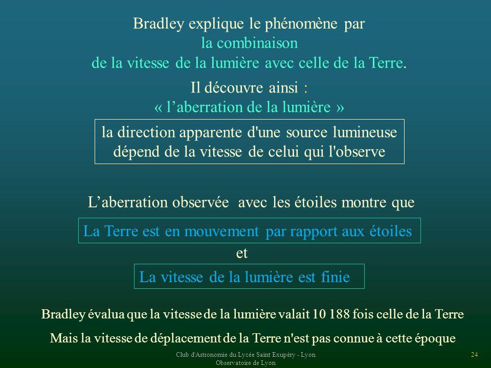 Bradley explique le phénomène par la combinaison