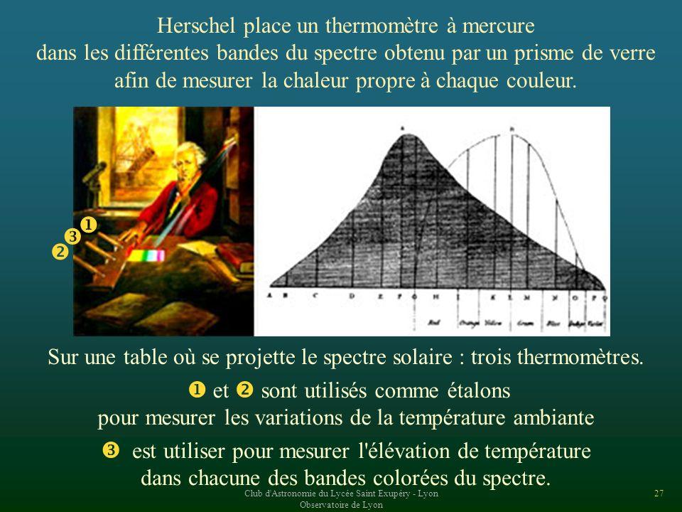 Herschel place un thermomètre à mercure