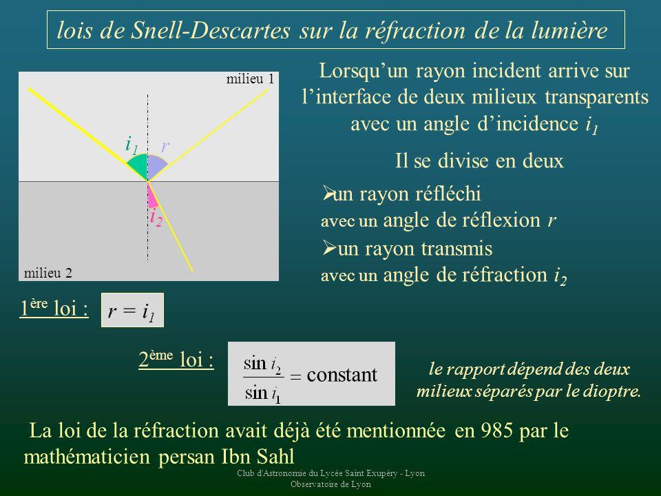 lois de Snell-Descartes sur la réfraction de la lumière