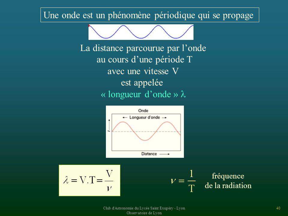 Une onde est un phénomène périodique qui se propage