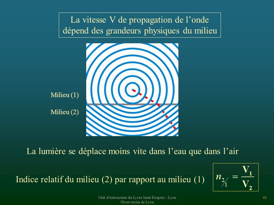 La vitesse V de propagation de l'onde