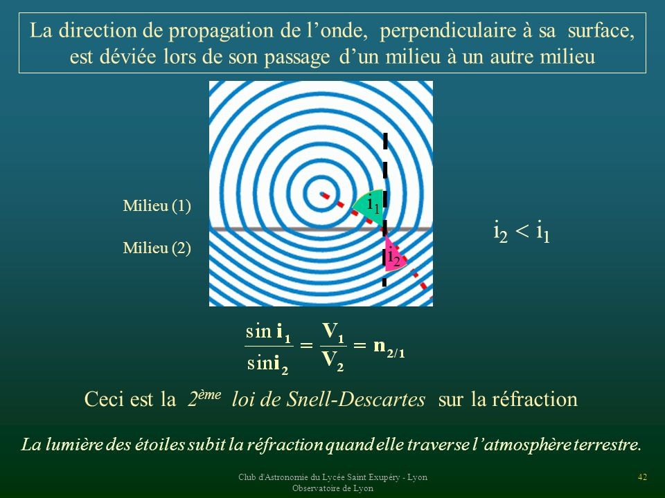La direction de propagation de l'onde, perpendiculaire à sa surface,