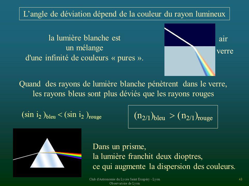L'angle de déviation dépend de la couleur du rayon lumineux