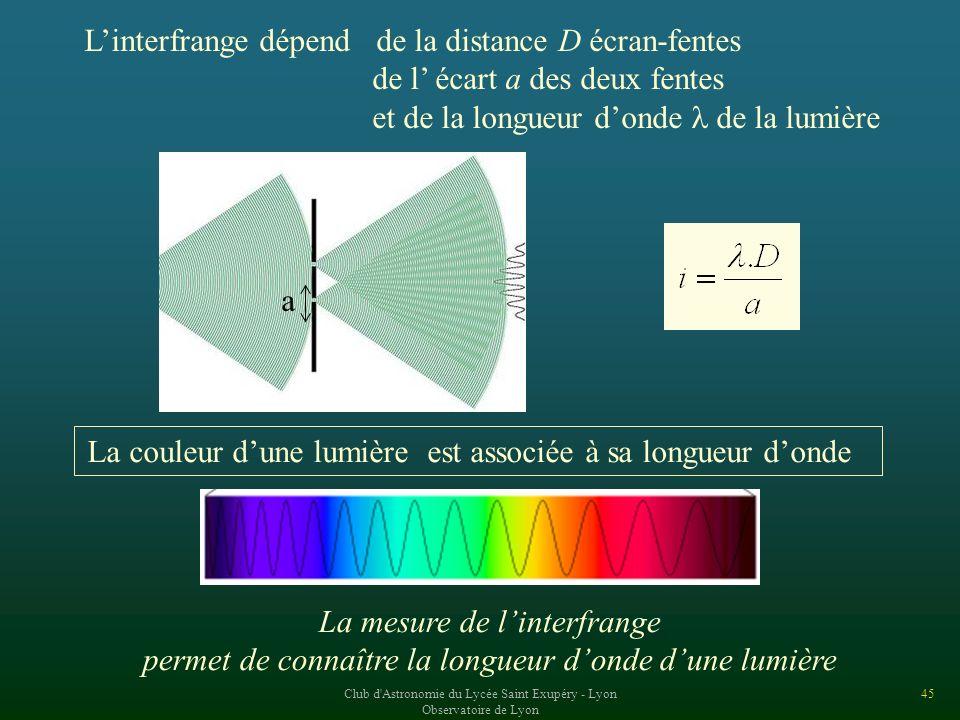 L'interfrange dépend de la distance D écran-fentes