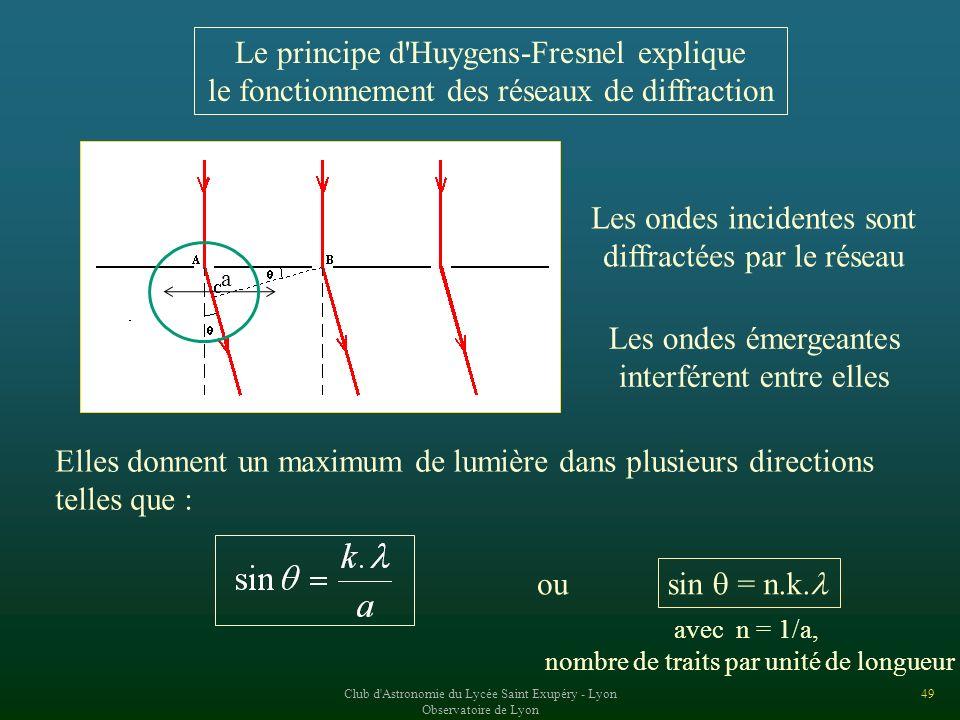 Le principe d Huygens-Fresnel explique