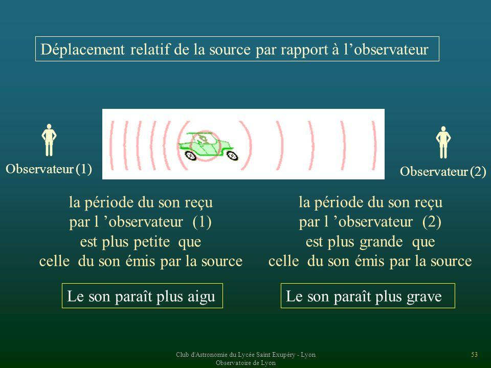   Déplacement relatif de la source par rapport à l'observateur