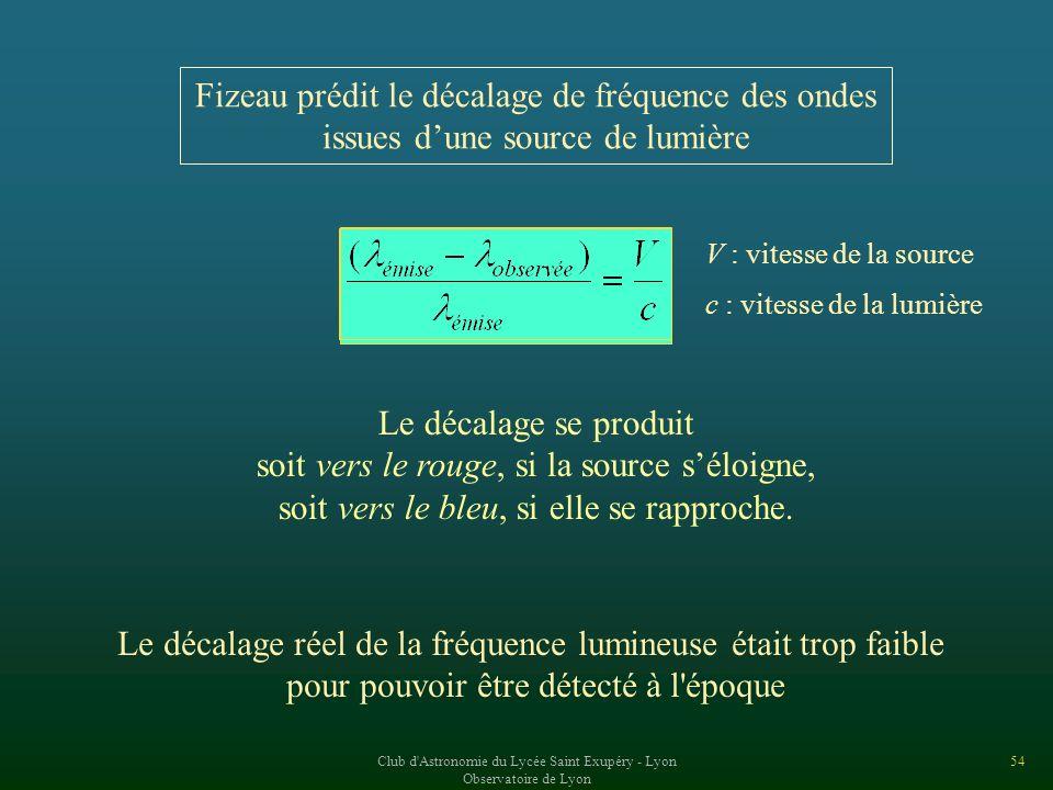 Fizeau prédit le décalage de fréquence des ondes