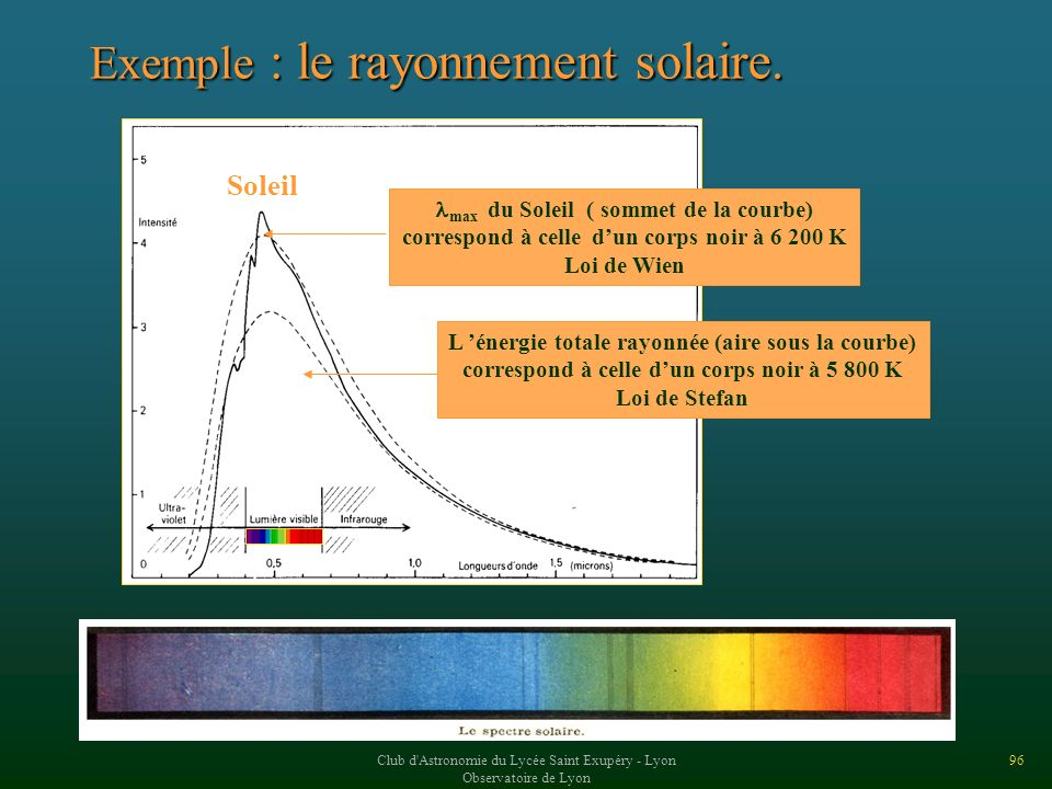 Exemple : le rayonnement solaire.