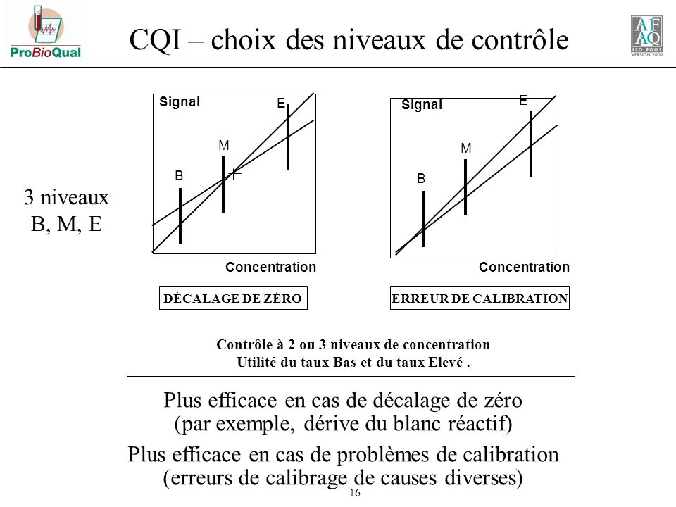 CQI – choix des niveaux de contrôle