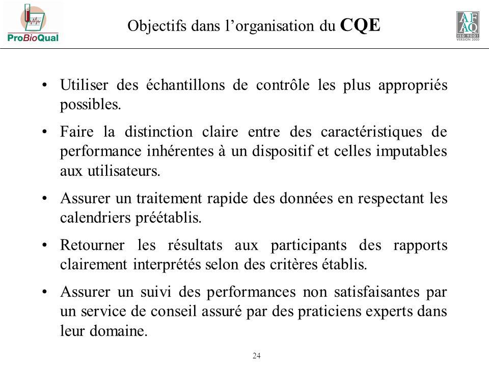 Objectifs dans l'organisation du CQE