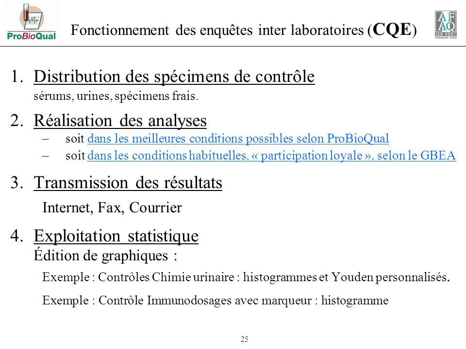 Fonctionnement des enquêtes inter laboratoires (CQE)