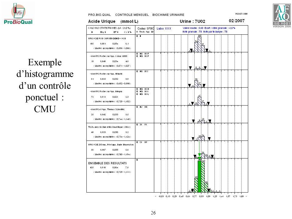 Exemple d'histogramme d'un contrôle ponctuel : CMU
