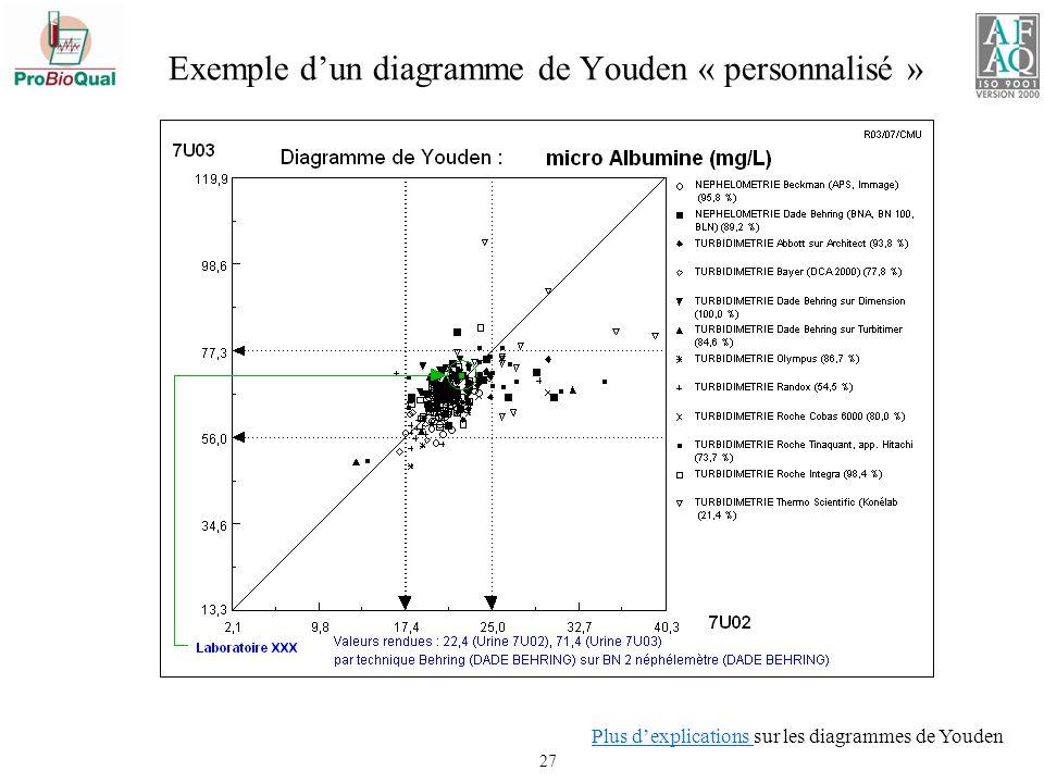 Exemple d'un diagramme de Youden « personnalisé »