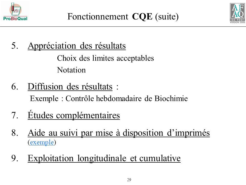 Fonctionnement CQE (suite)