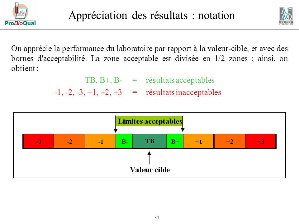 Appréciation des résultats : notation