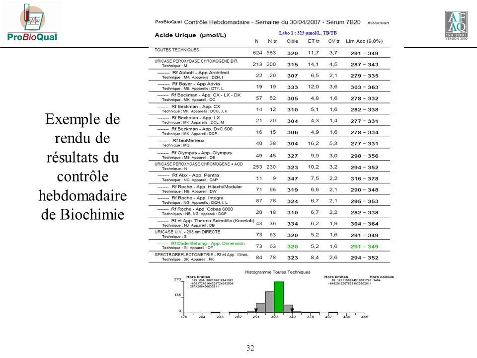 Exemple de rendu de résultats du contrôle hebdomadaire de Biochimie