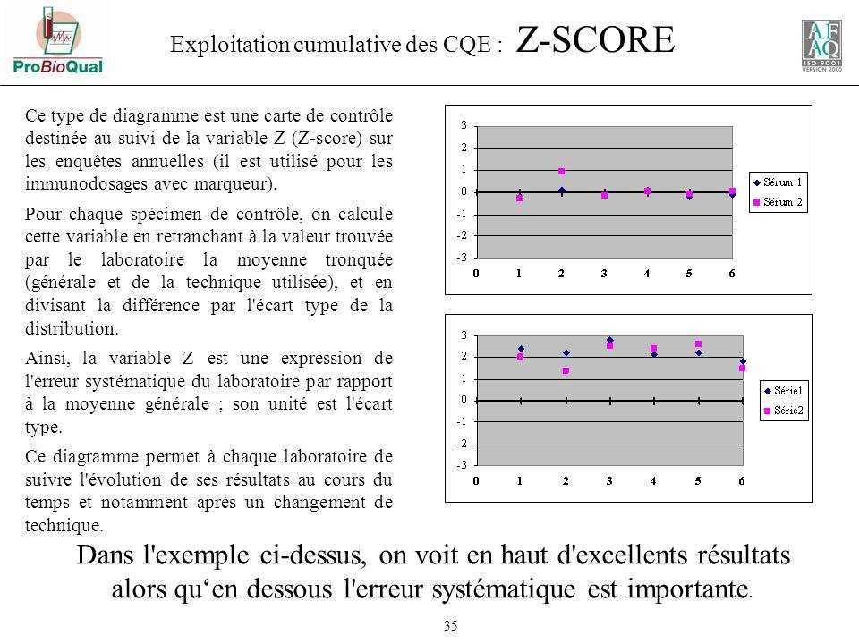 Exploitation cumulative des CQE : Z-SCORE