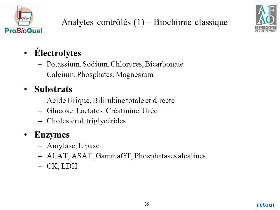Analytes contrôlés (1) – Biochimie classique