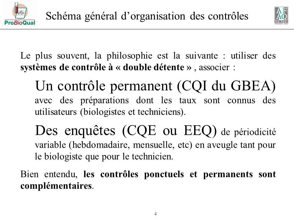 Schéma général d'organisation des contrôles