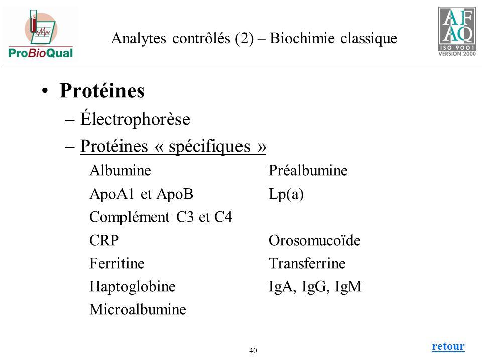 Analytes contrôlés (2) – Biochimie classique