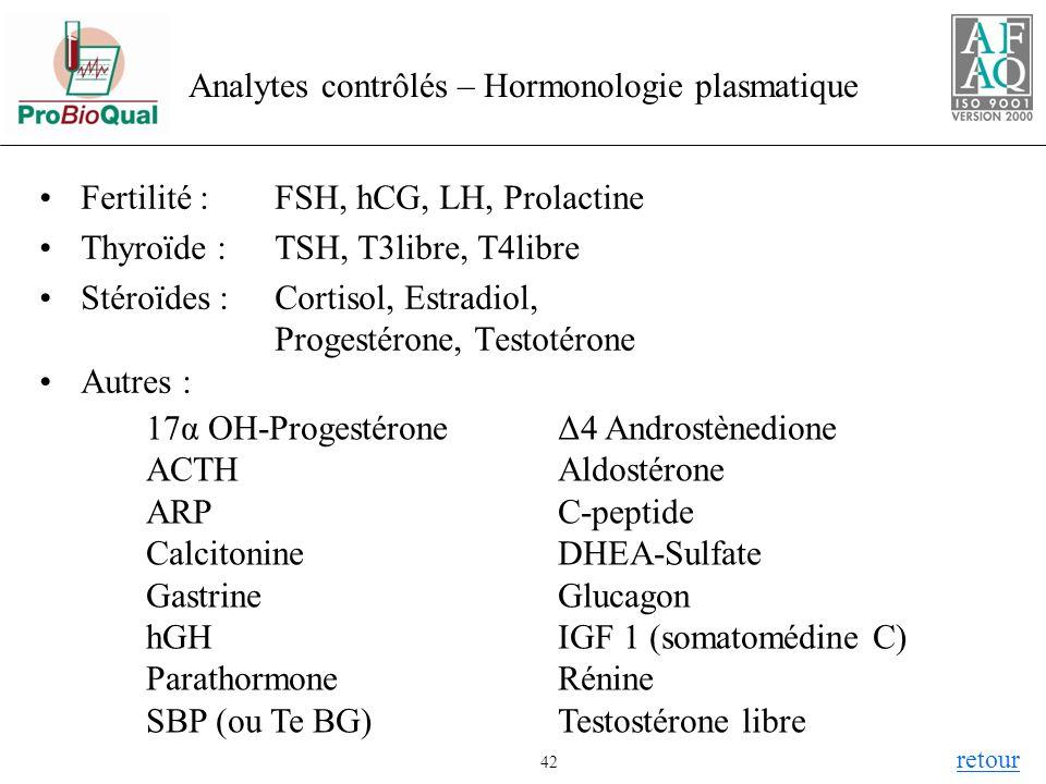 Analytes contrôlés – Hormonologie plasmatique