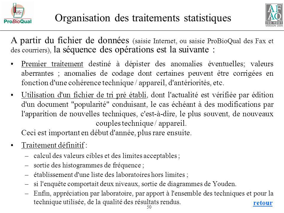 Organisation des traitements statistiques