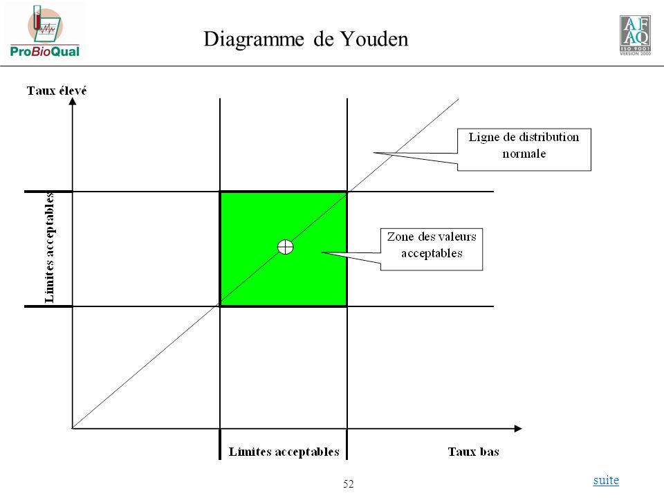 Diagramme de Youden suite