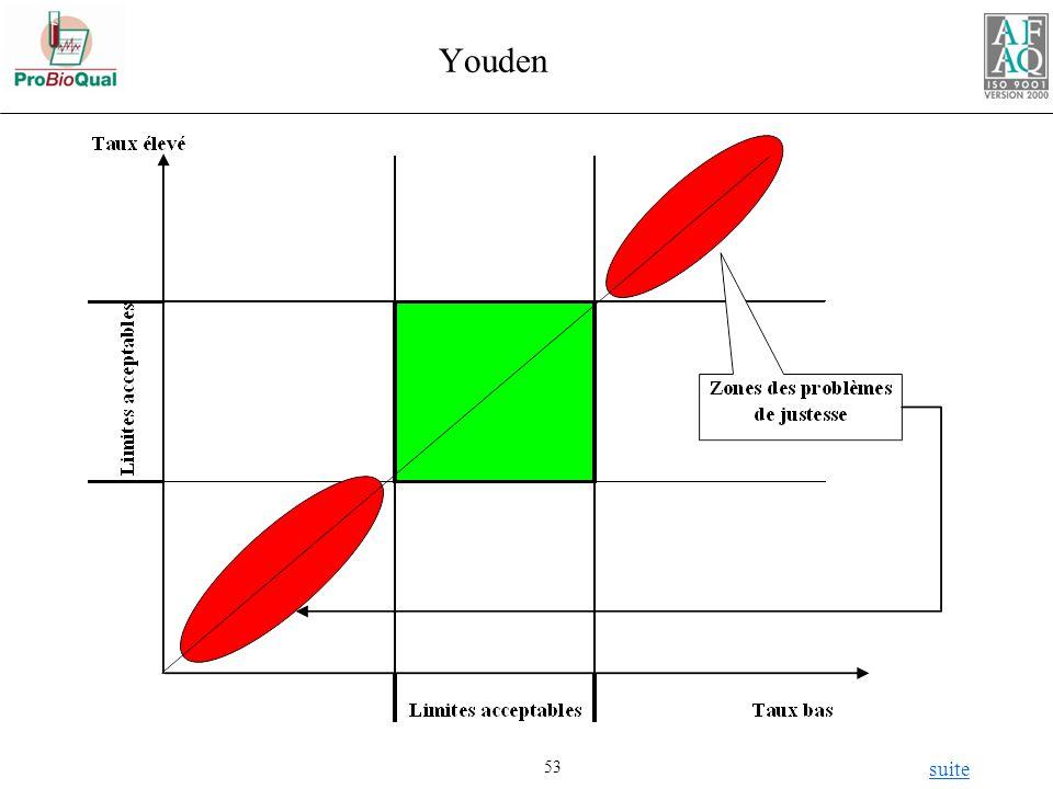 Youden suite
