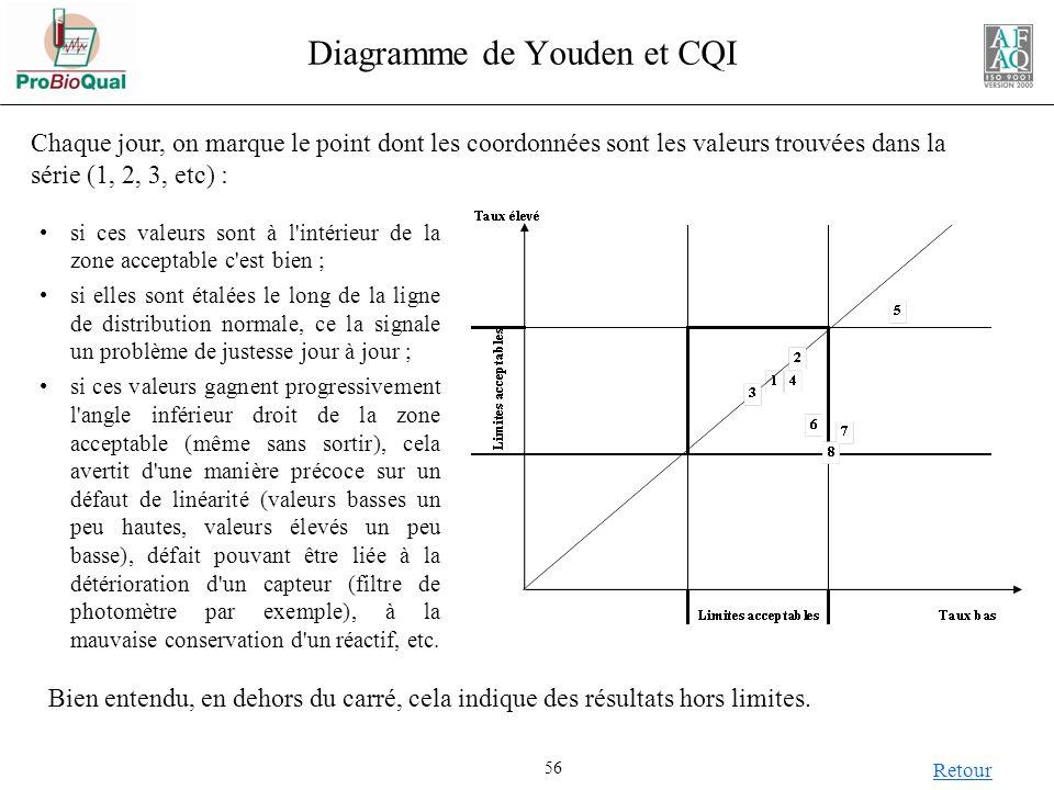 Diagramme de Youden et CQI