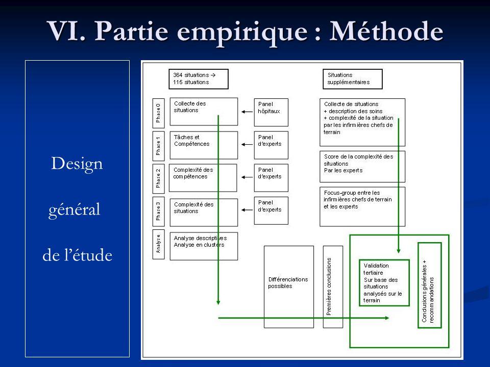 VI. Partie empirique : Méthode