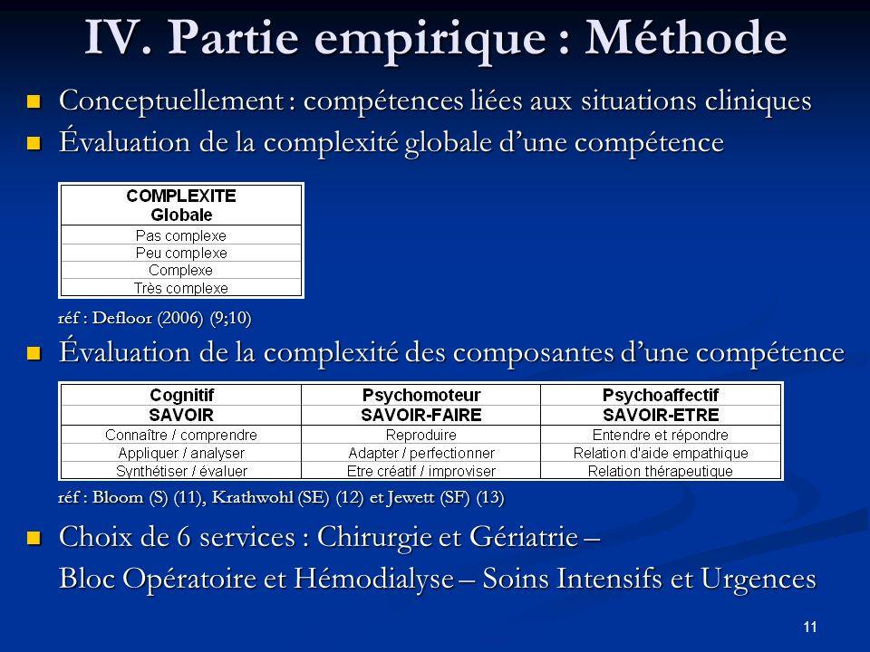 IV. Partie empirique : Méthode