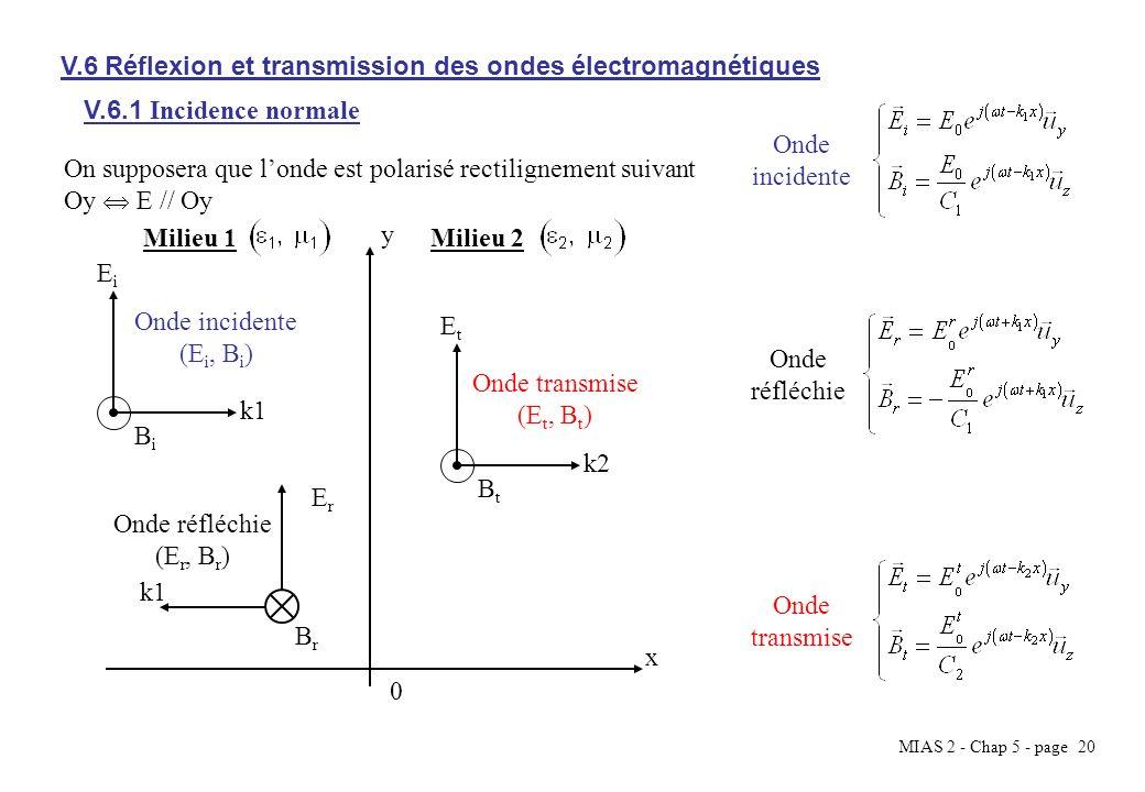 V.6 Réflexion et transmission des ondes électromagnétiques