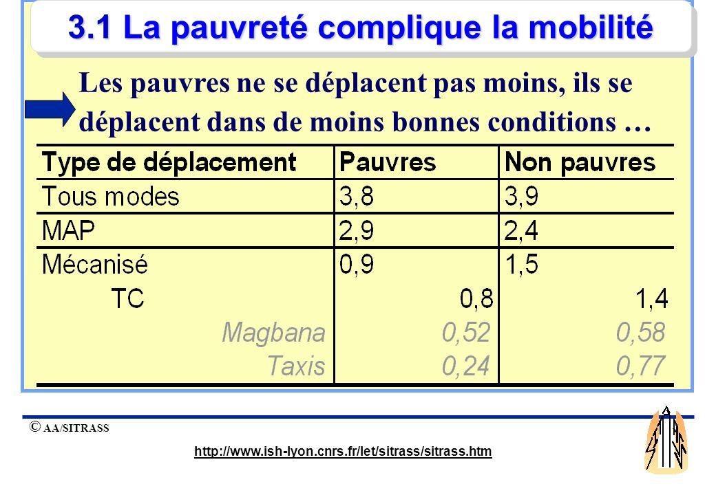 3.1 La pauvreté complique la mobilité