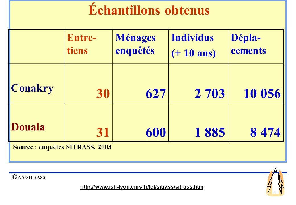 Échantillons obtenus 30 627 2 703 10 056 31 600 1 885 8 474 Conakry
