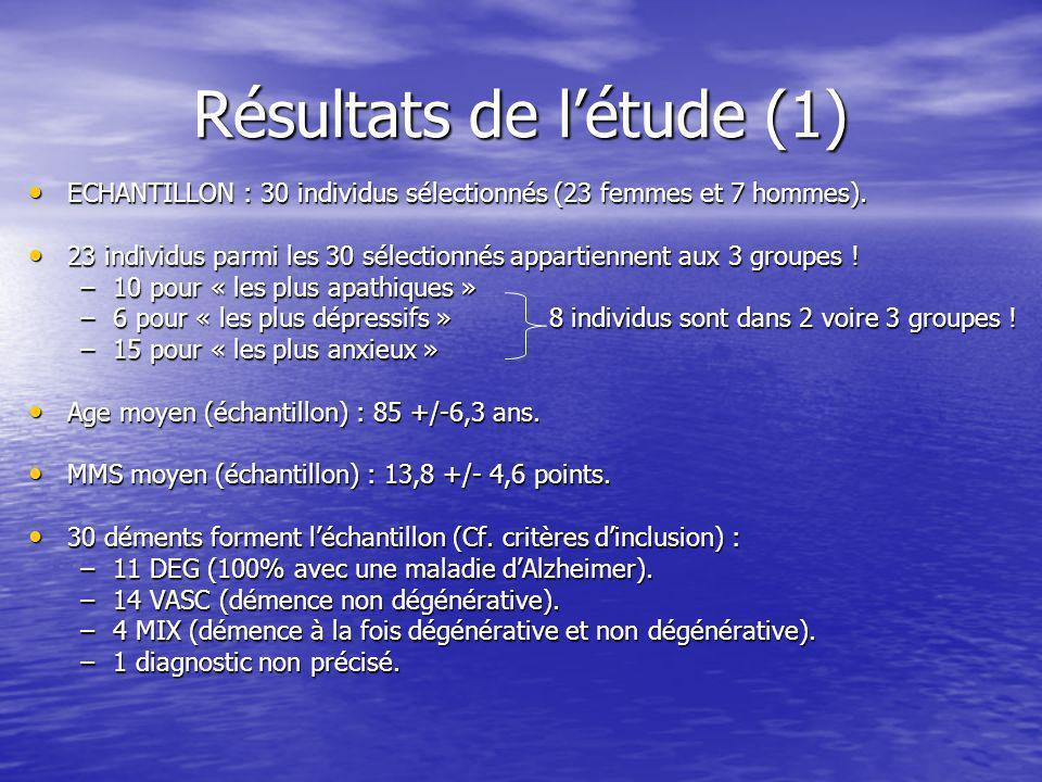 Résultats de l'étude (1)