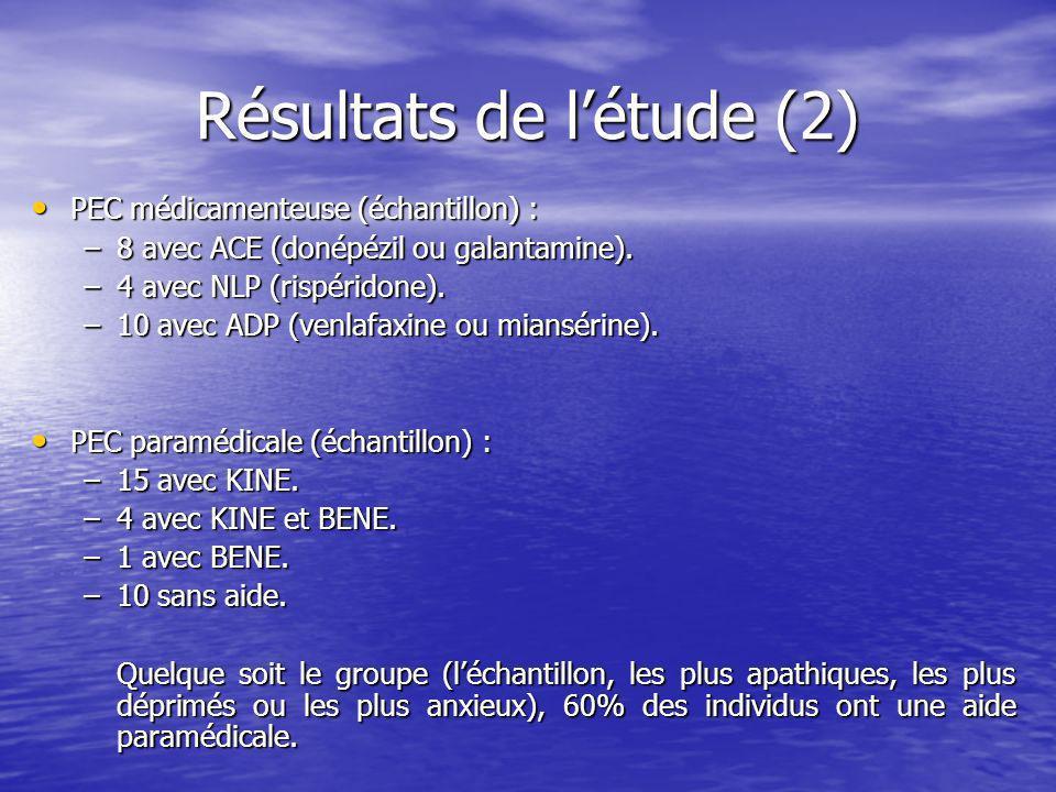 Résultats de l'étude (2)