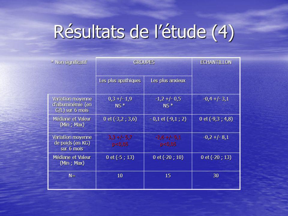 Résultats de l'étude (4)