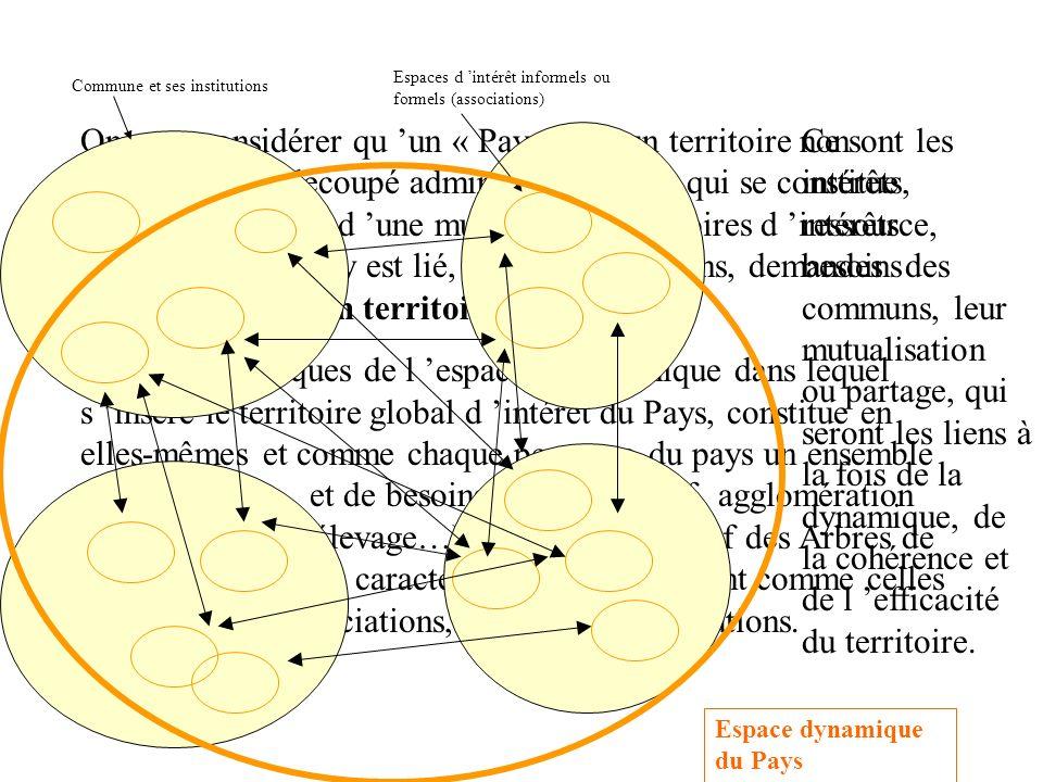Espaces d 'intérêt informels ou formels (associations)