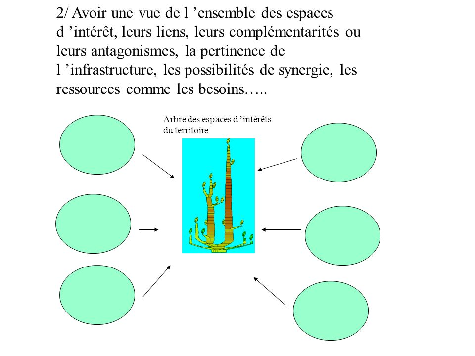 2/ Avoir une vue de l 'ensemble des espaces d 'intérêt, leurs liens, leurs complémentarités ou leurs antagonismes, la pertinence de l 'infrastructure, les possibilités de synergie, les ressources comme les besoins…..