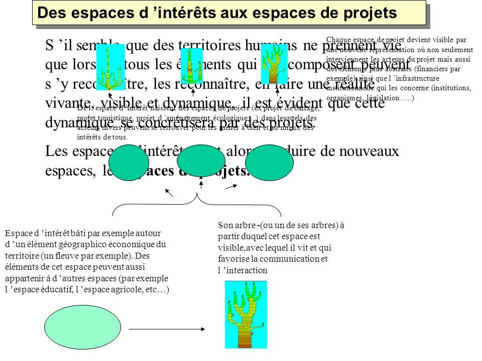 Des espaces d 'intérêts aux espaces de projets