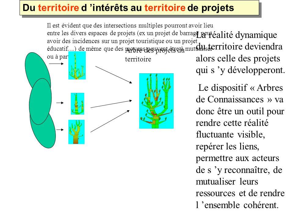 Du territoire d 'intérêts au territoire de projets