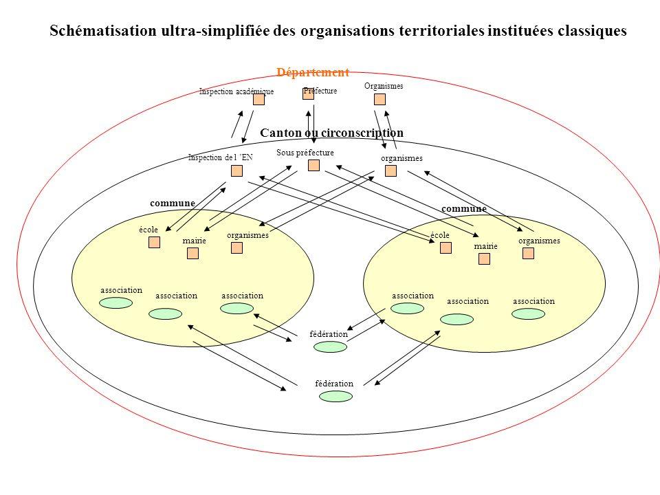 Schématisation ultra-simplifiée des organisations territoriales instituées classiques
