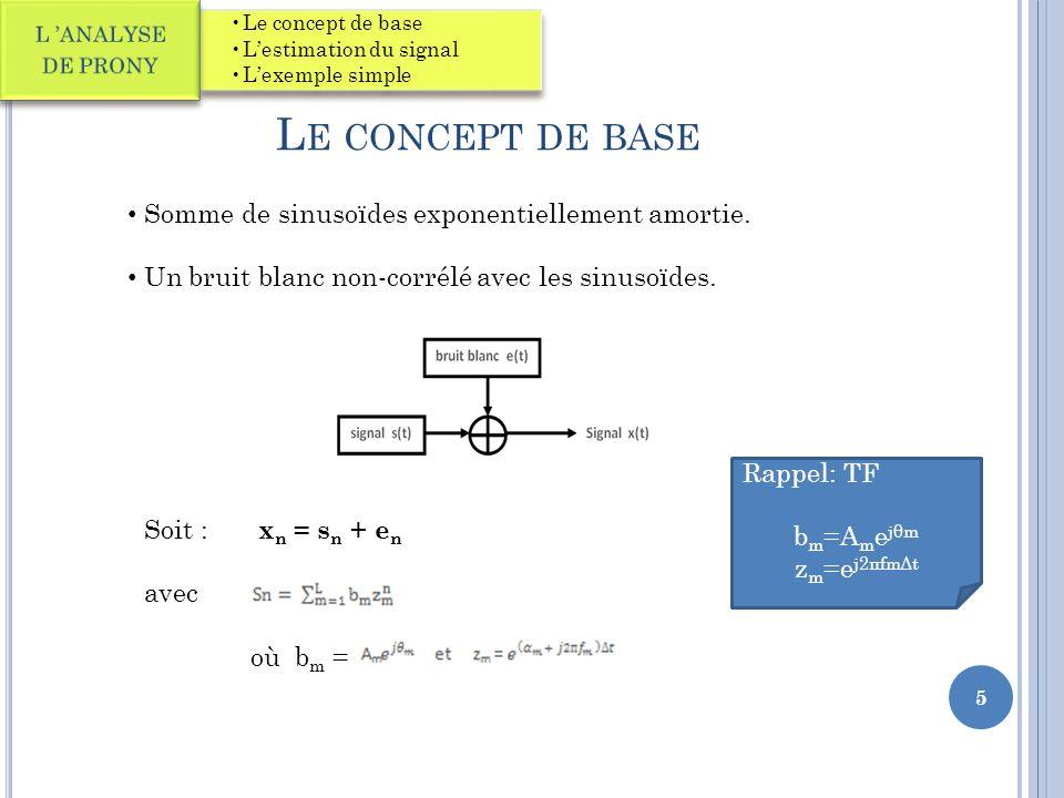 Le concept de base Somme de sinusoïdes exponentiellement amortie.