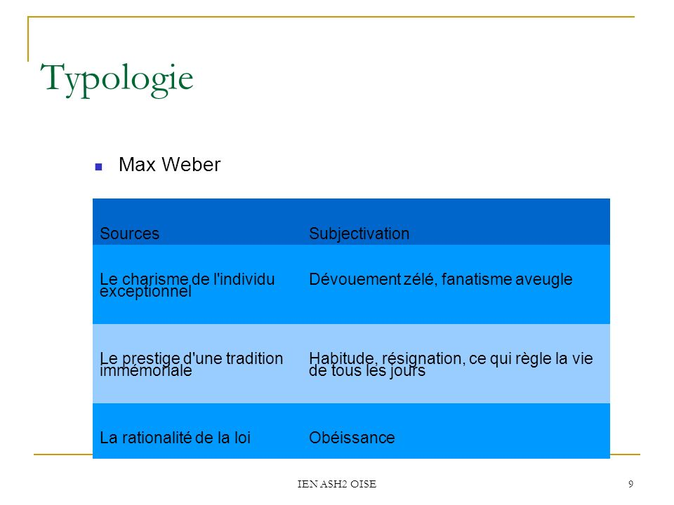 Typologie Max Weber Sources Subjectivation