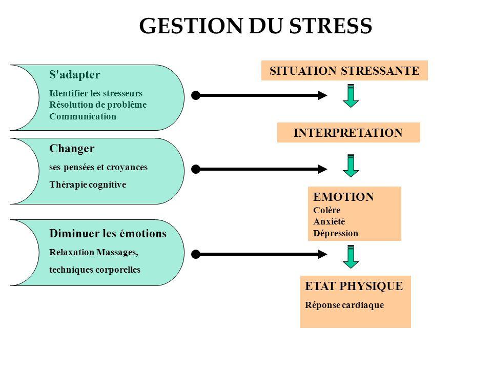 GESTION DU STRESS SITUATION STRESSANTE S adapter INTERPRETATION