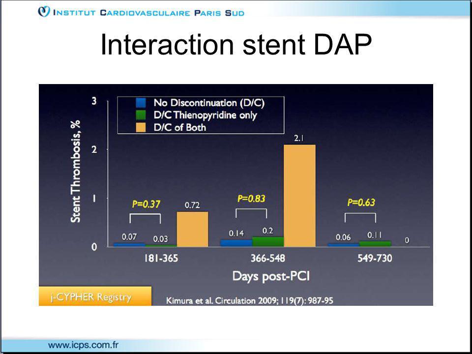 Interaction stent DAP