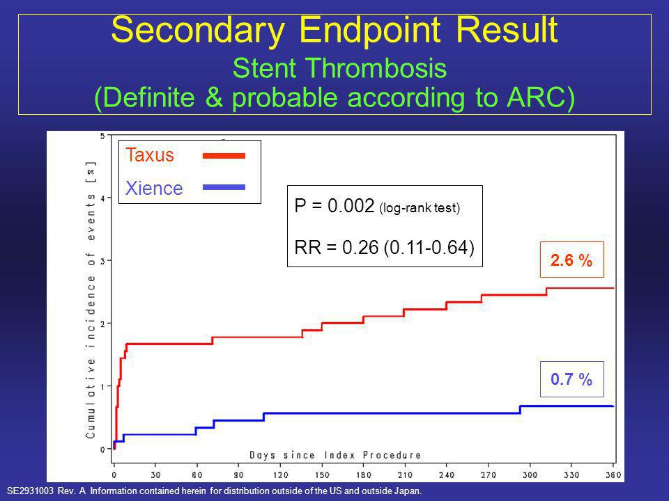 Secondary Endpoint Result Stent Thrombosis (Definite & probable according to ARC)